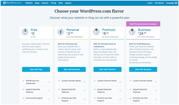 wordpress com org costs